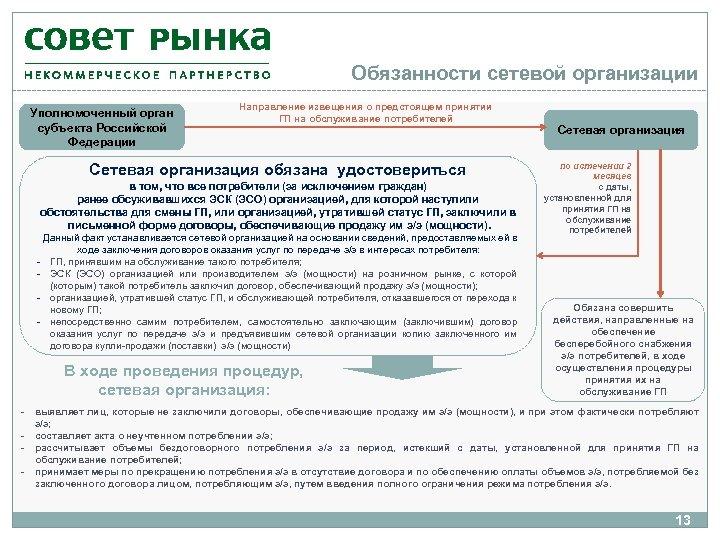 Обязанности сетевой организации Уполномоченный орган субъекта Российской Федерации Направление извещения о предстоящем принятии ГП