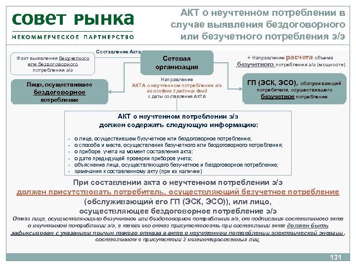АКТ о неучтенном потреблении в случае выявления бездоговорного или безучетного потребления э/э Составление Акта