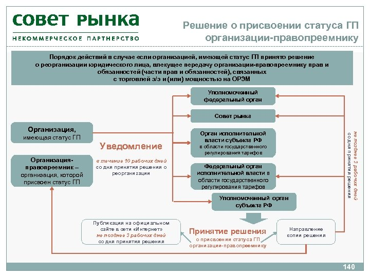 Решение о присвоении статуса ГП организации-правопреемнику Порядок действий в случае если организацией, имеющей статус
