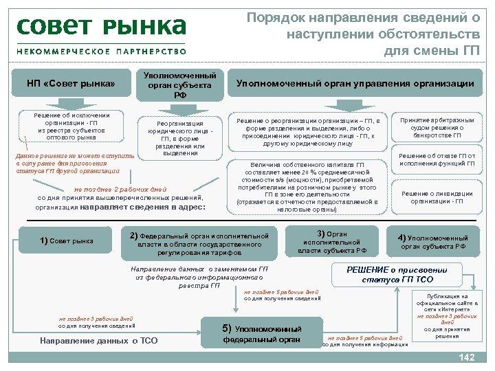 Порядок направления сведений о наступлении обстоятельств для смены ГП Уполномоченный орган субъекта РФ НП
