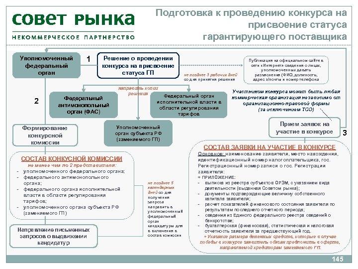 Подготовка к проведению конкурса на присвоение статуса гарантирующего поставщика Уполномоченный федеральный орган 2 1