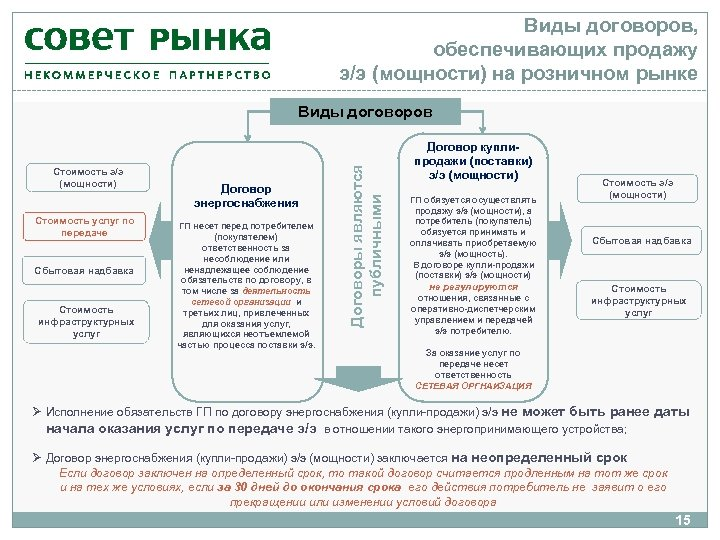 Виды договоров, обеспечивающих продажу э/э (мощности) на розничном рынке Стоимость э/э (мощности) Стоимость услуг
