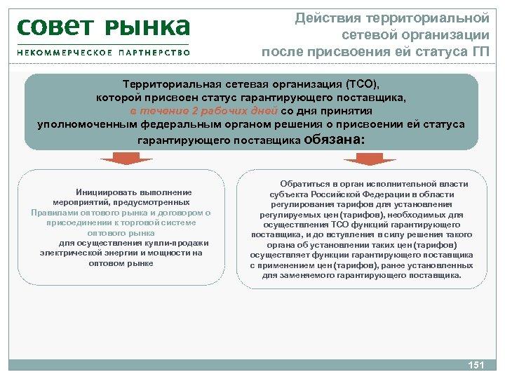 Действия территориальной сетевой организации после присвоения ей статуса ГП Территориальная сетевая организация (ТСО), которой
