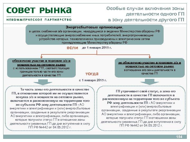Особые случаи включения зоны деятельности одного ГП в зону деятельности другого ГП Энергосбытовые организации,