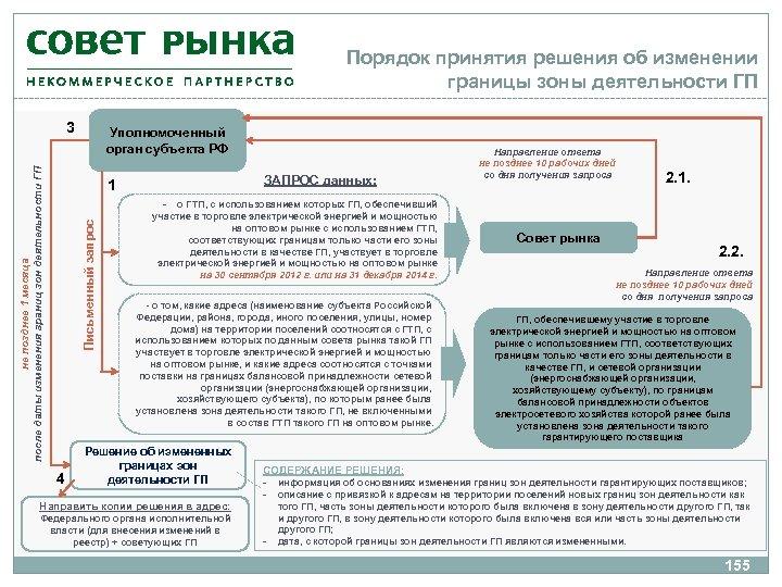 Порядок принятия решения об изменении границы зоны деятельности ГП не позднее 1 месяца после
