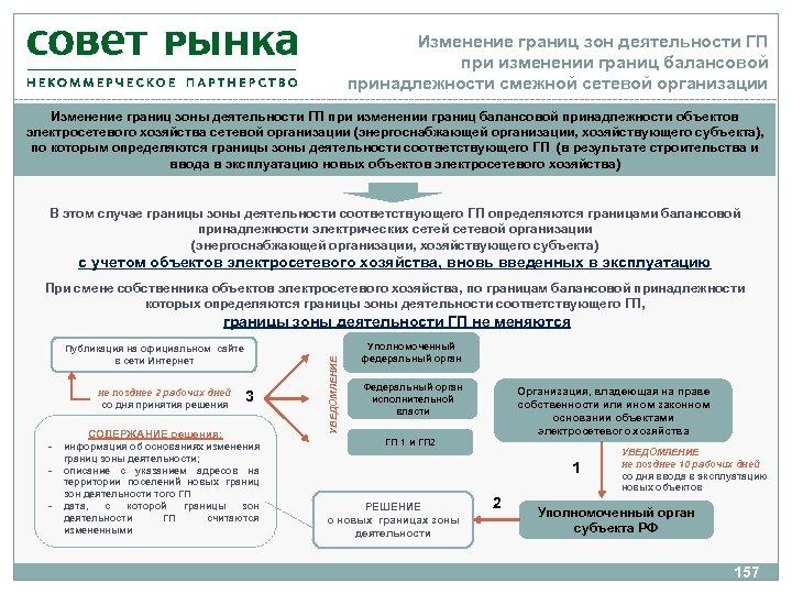 Изменение границ зон деятельности ГП при изменении границ балансовой принадлежности смежной сетевой организации Изменение
