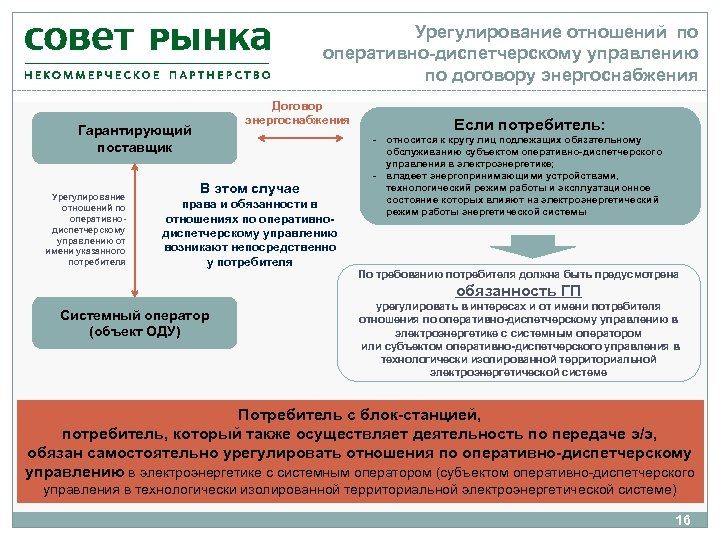 Урегулирование отношений по оперативно-диспетчерскому управлению по договору энергоснабжения Договор энергоснабжения Гарантирующий поставщик Урегулирование отношений