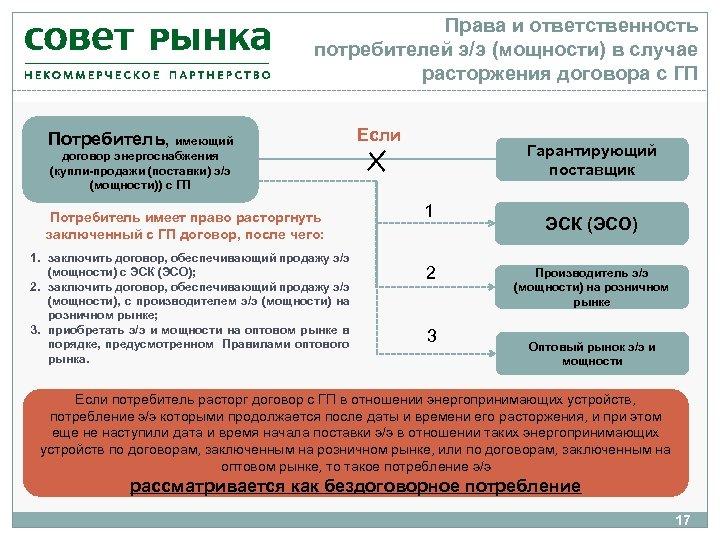 Права и ответственность потребителей э/э (мощности) в случае расторжения договора с ГП Потребитель, имеющий