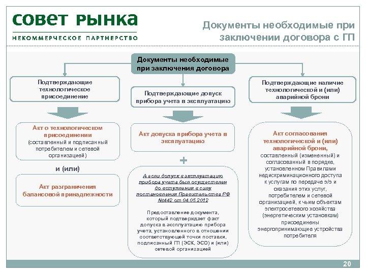 Документы необходимые при заключении договора с ГП Документы необходимые при заключения договора Подтверждающие технологическое