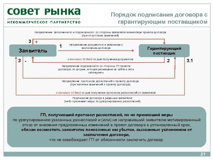 Порядок подписания договора с гарантирующим поставщиком Направление заполненного и подписанного со стороны заявителя экземпляра