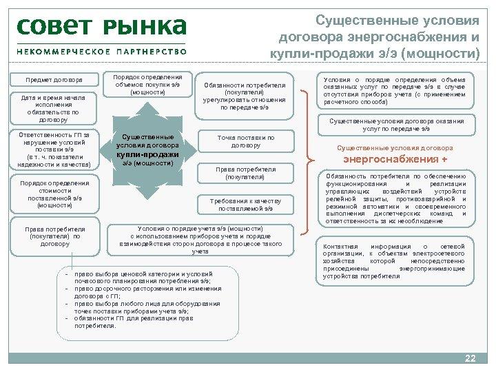 Существенные условия договора энергоснабжения и купли-продажи э/э (мощности) Предмет договора Дата и время начала