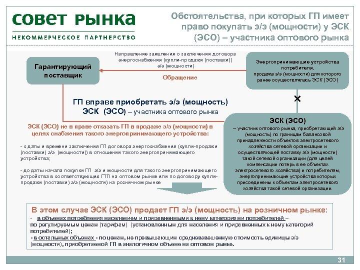 Обстоятельства, при которых ГП имеет право покупать э/э (мощности) у ЭСК (ЭСО) – участника