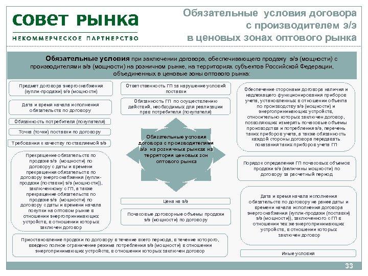 Обязательные условия договора с производителем э/э в ценовых зонах оптового рынка Обязательные условия при