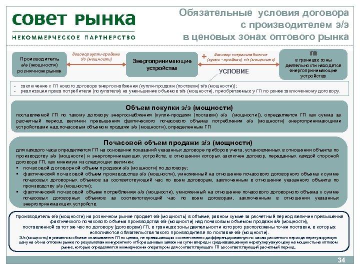 Обязательные условия договора с производителем э/э в ценовых зонах оптового рынка Производитель э/э (мощности)