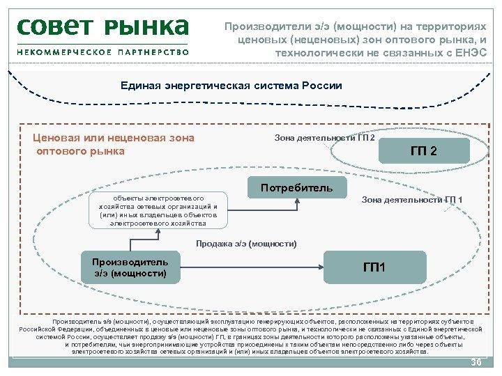 Производители э/э (мощности) на территориях ценовых (неценовых) зон оптового рынка, и технологически не связанных