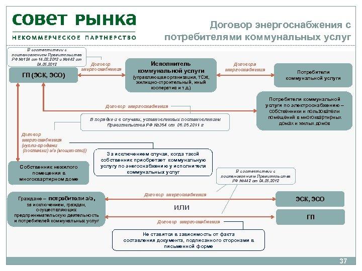 Договор энергоснабжения с потребителями коммунальных услуг В соответствии с постановлением Правительства РФ № 124