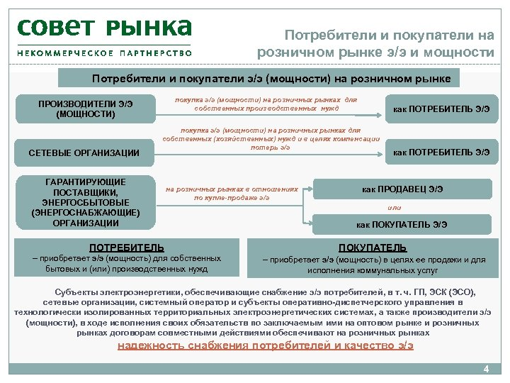 Потребители и покупатели на розничном рынке э/э и мощности Потребители и покупатели э/э (мощности)