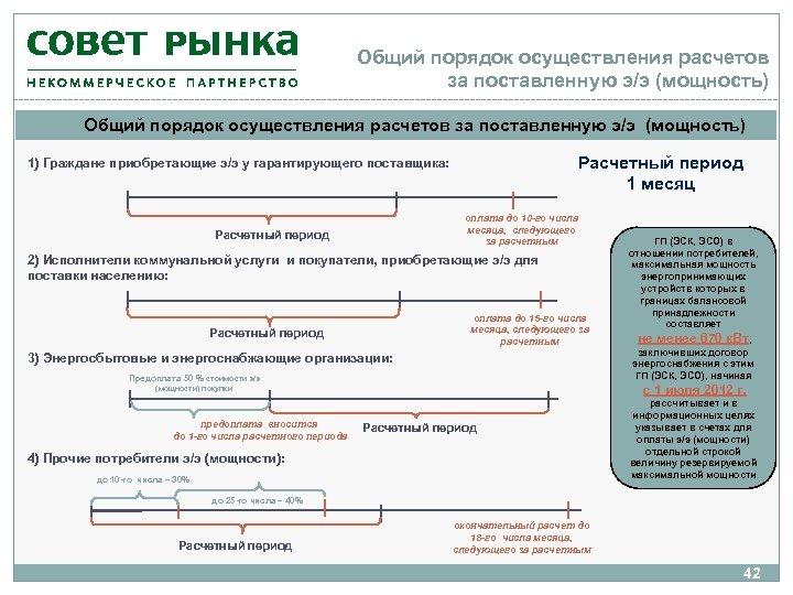 Общий порядок осуществления расчетов за поставленную э/э (мощность) Расчетный период 1 месяц 1) Граждане