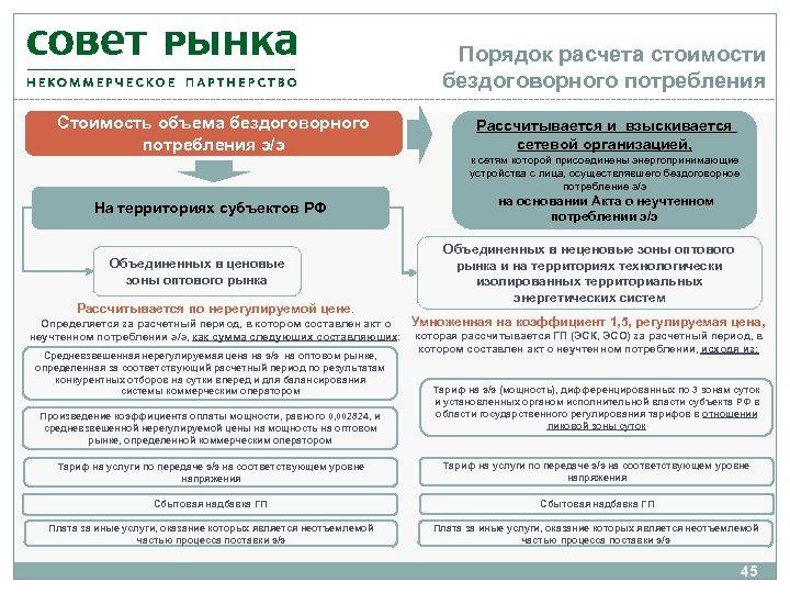 Порядок расчета стоимости бездоговорного потребления Стоимость объема бездоговорного потребления э/э На территориях субъектов РФ