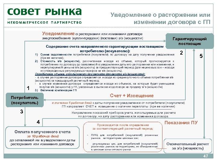 Уведомление о расторжении или изменении договора с ГП Уведомление о расторжении или изменении договора