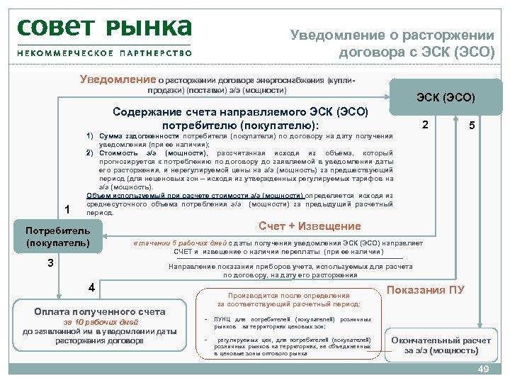 Уведомление о расторжении договора с ЭСК (ЭСО) Уведомление о расторжении договора энергоснабжения (куплипродажи) (поставки)