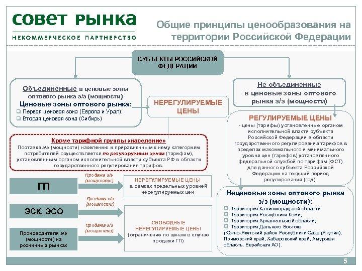 Общие принципы ценообразования на территории Российской Федерации СУБЪЕКТЫ РОССИЙСКОЙ ФЕДЕРАЦИИ Объединенные в ценовые зоны