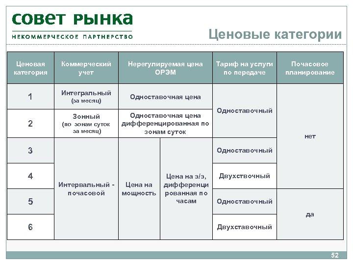 Ценовые категории Ценовая категория Коммерческий учет 1 Интегральный 2 (за месяц) Зонный (по зонам