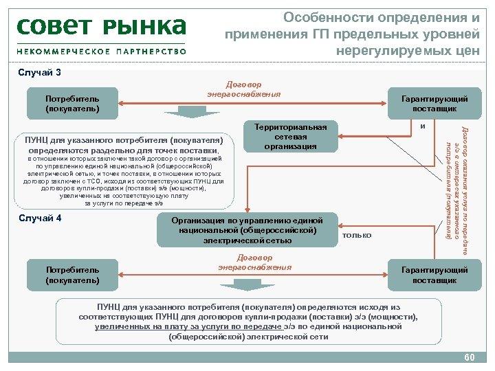 Особенности определения и применения ГП предельных уровней нерегулируемых цен Случай 3 Потребитель (покупатель) Договор