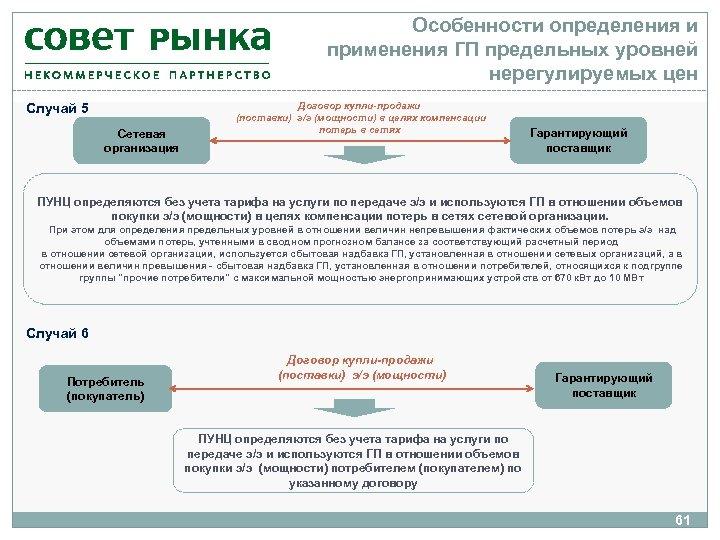 Особенности определения и применения ГП предельных уровней нерегулируемых цен Случай 5 Сетевая организация Договор