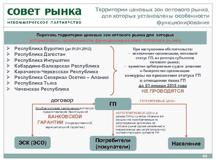 Территории ценовых зон оптового рынка, для которых установлены особенности функционирования Перечень территории ценовых зон