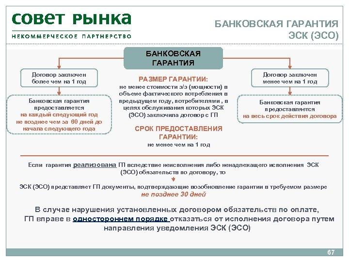 БАНКОВСКАЯ ГАРАНТИЯ ЭСК (ЭСО) БАНКОВСКАЯ ГАРАНТИЯ Договор заключен более чем на 1 год Банковская