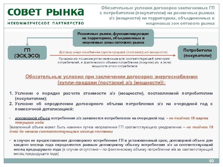 Обязательные условия договоров заключаемых ГП с потребителем (покупателем) на розничных рынках э/э (мощности) на
