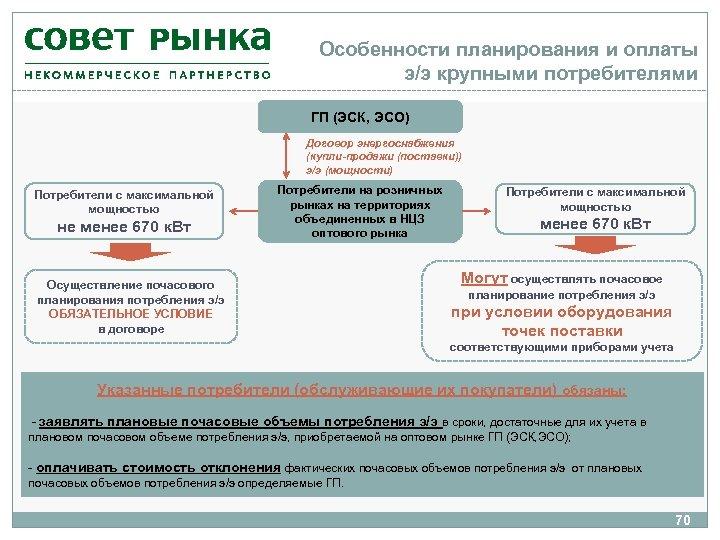 Особенности планирования и оплаты э/э крупными потребителями ГП (ЭСК, ЭСО) Договор энергоснабжения (купли-продажи (поставки))