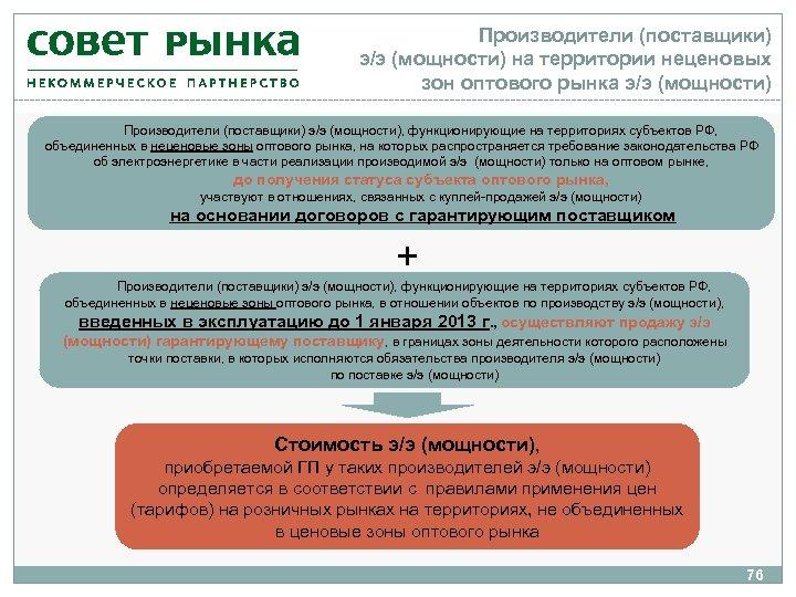 Производители (поставщики) э/э (мощности) на территории неценовых зон оптового рынка э/э (мощности) Производители (поставщики)