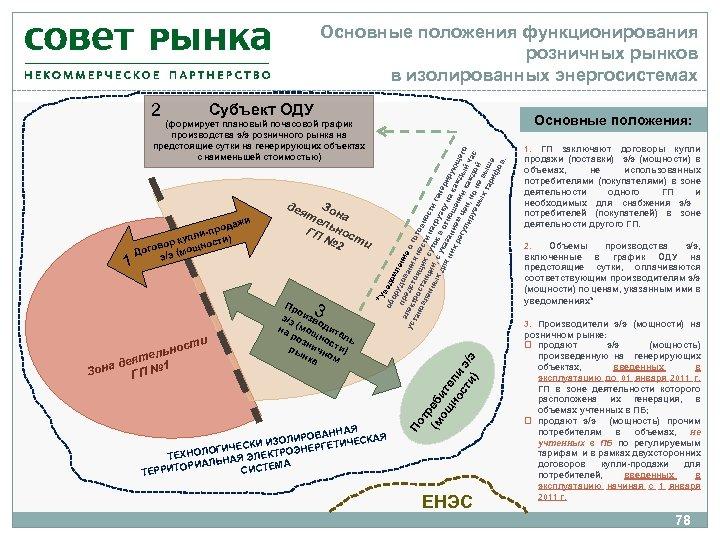 Основные положения функционирования розничных рынков в изолированных энергосистемах 2 Субъект ОДУ 1 3 сти