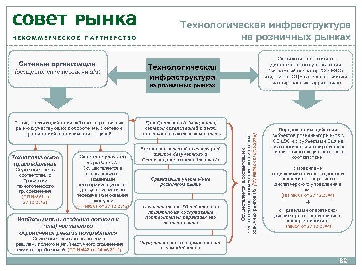 Технологическая инфраструктура на розничных рынках Сетевые организации (осуществление передачи э/э) Субъекты оперативнодиспетчерского управления (системный