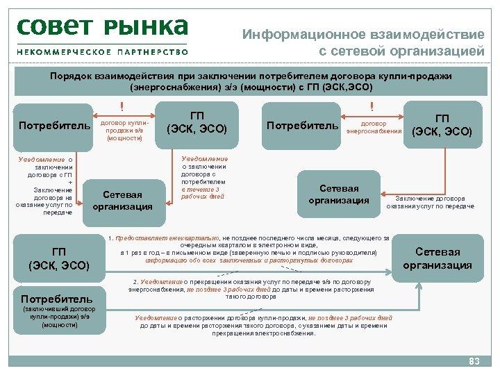 Информационное взаимодействие с сетевой организацией Порядок взаимодействия при заключении потребителем договора купли-продажи (энергоснабжения) э/э