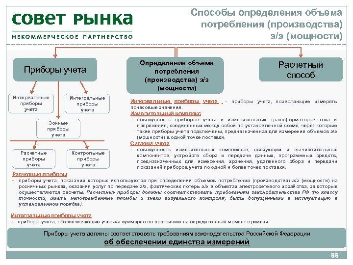 Способы определения объема потребления (производства) э/э (мощности) Определение объема потребления (производства) э/э (мощности) Приборы