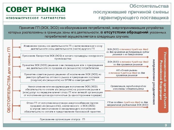 Обстоятельства послужившие причиной смены гарантирующего поставщика Изменение границ зон деятельности ГП с включением в
