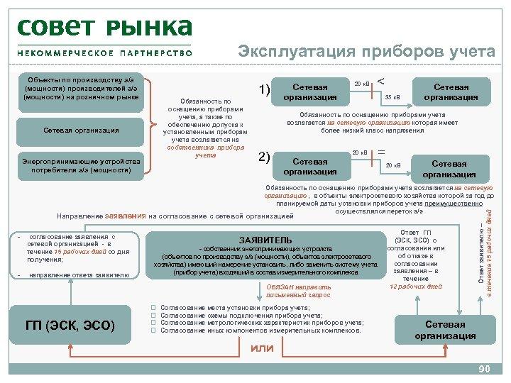 Эксплуатация приборов учета Объекты по производству э/э (мощности) производителей э/э (мощности) на розничном рынке