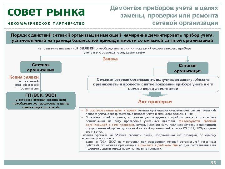 Демонтаж приборов учета в целях замены, проверки или ремонта сетевой организации Порядок действий сетевой
