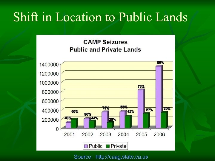 Shift in Location to Public Lands Source: http: //caag. state. ca. us