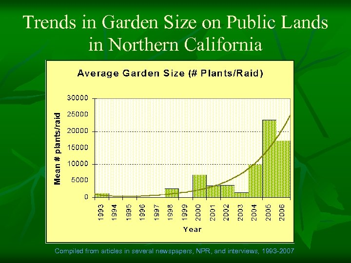 Trends in Garden Size on Public Lands in Northern California Compiled from articles in