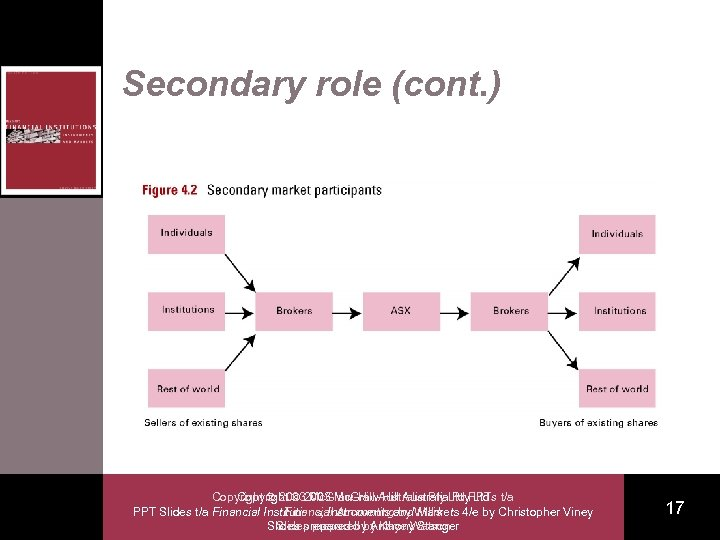 Secondary role (cont. ) Copyright 2003 Mc. Graw-Hill Australia. Ltd PPTs t/a Copyright Mc.