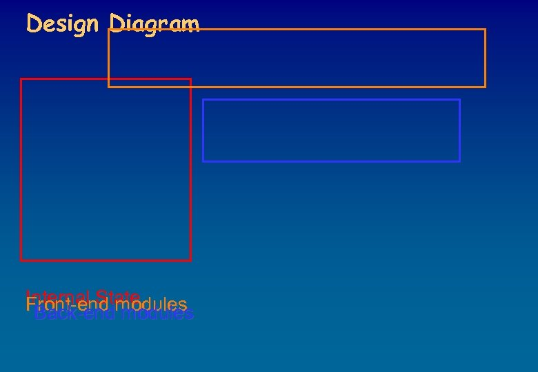 Design Diagram Internal State Front-end modules Back-end modules