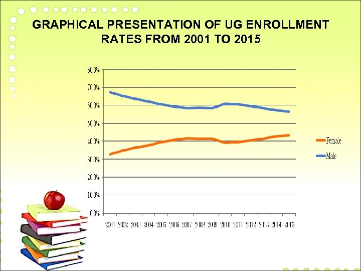 GRAPHICAL PRESENTATION OF UG ENROLLMENT RATES FROM 2001 TO 2015