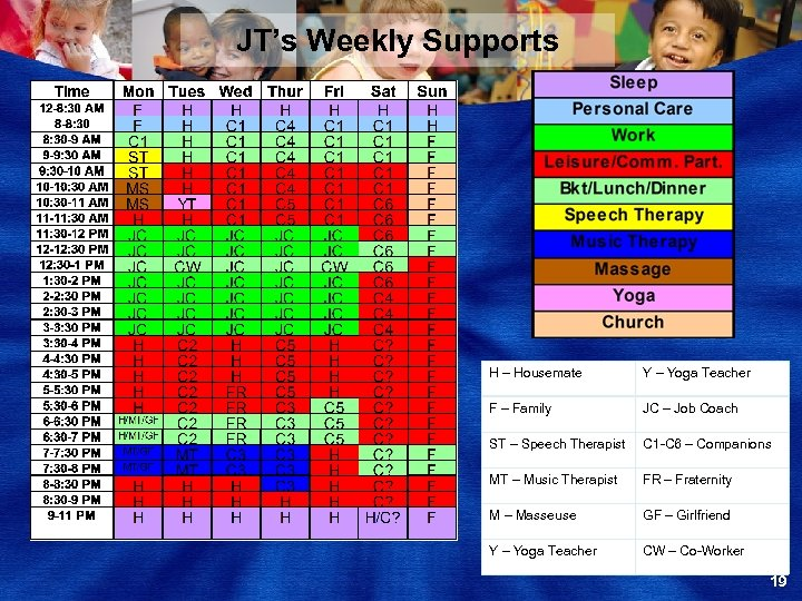 JT's Weekly Supports H – Housemate Y – Yoga Teacher F – Family JC