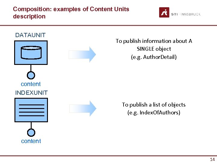 Composition: examples of Content Units description DATAUNIT To publish information about A SINGLE object