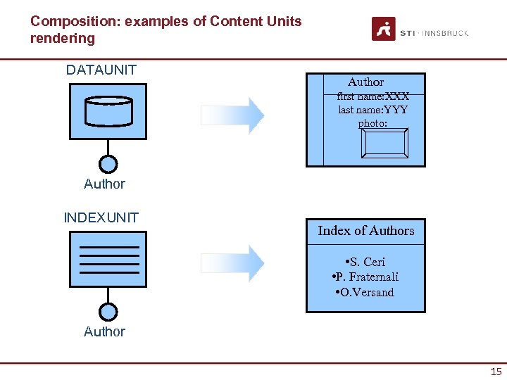Composition: examples of Content Units rendering DATAUNIT Author first name: XXX last name: YYY