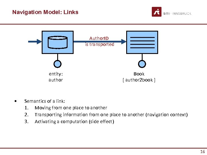 Navigation Model: Links Author. ID is transported entity: author • Book [ author 2